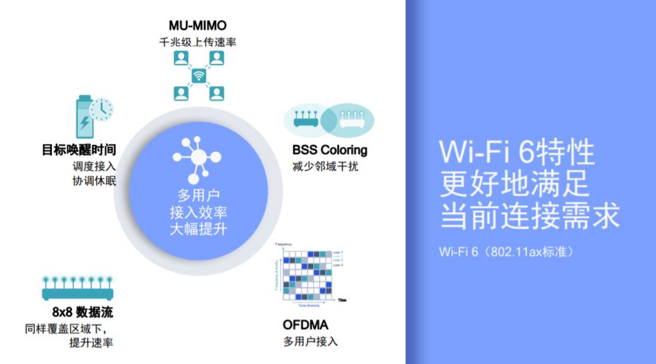 从百元入门到千元旗舰,这几款Wi-Fi 6路由器值得你升级 - 热点资讯 首页 第1张