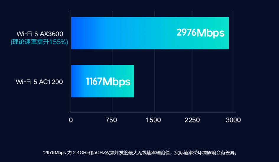 从百元入门到千元旗舰,这几款Wi-Fi 6路由器值得你升级 - 热点资讯 首页 第4张