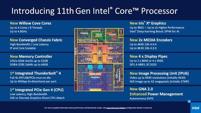 英特尔发布第 11 代酷睿处理器,核显性能翻倍提升 - 热点资讯 专题图文 第2张