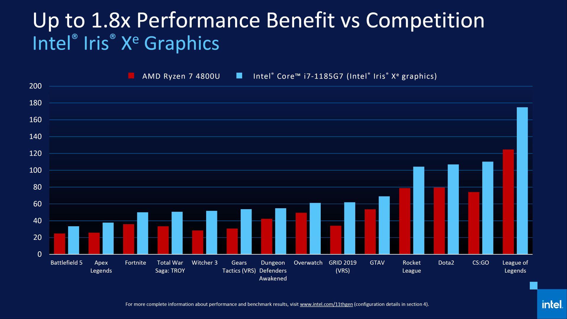 英特尔 11 代酷睿发布,等新品还是现在买 AMD? - 热点资讯 专题图文 第12张