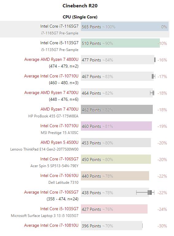 11 代酷睿处理器首测:单核大提升,核显完胜 AMD 锐龙 - 热点资讯 每日推荐 第2张