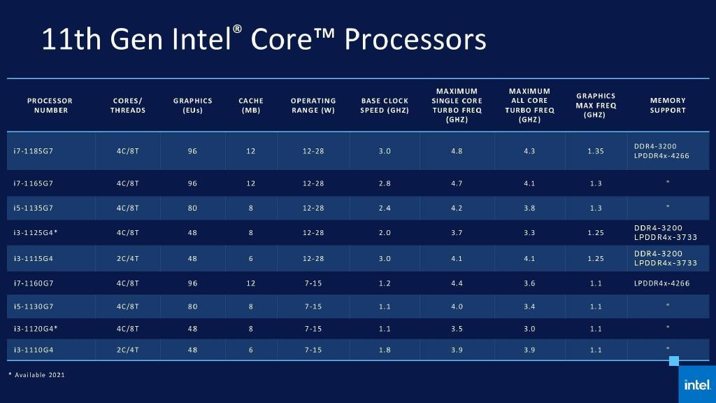 英特尔 11 代酷睿发布,等新品还是现在买 AMD? - 热点资讯 专题图文 第4张