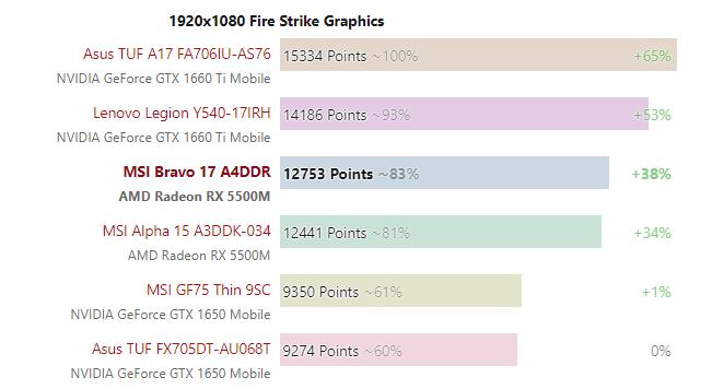 都说英特尔处理器不行,那么 AMD 游戏本应该怎么选 - 热点资讯 首页 第3张