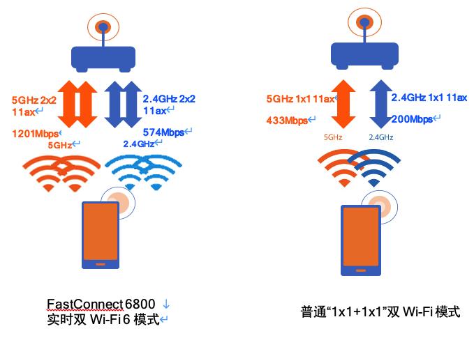 路由器+手机全覆盖,体验 Wi-Fi 6 超高速网络并不贵 - 热点资讯 首页 第12张