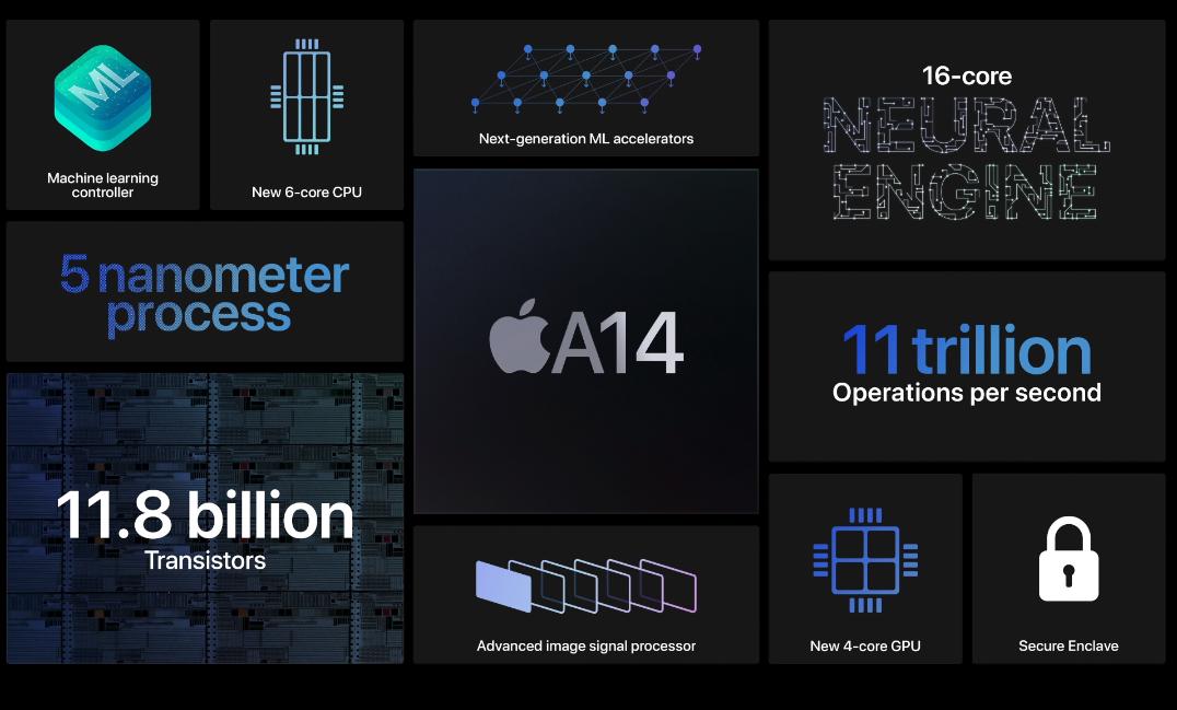 疑似 iPhone 12 Pro Max 跑分曝光:苹果 A14 提升有限 - 热点资讯 每日推荐 第2张