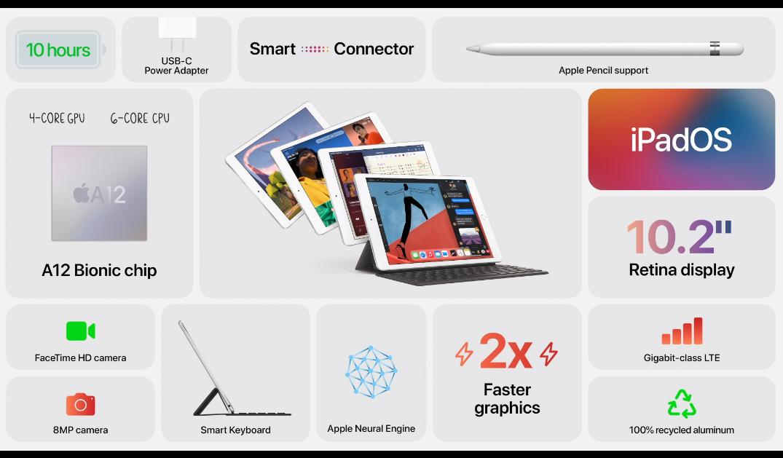 2020年苹果秋季发布会汇总:两款新iPad + 两款新Watch - 热点资讯 首页 第13张