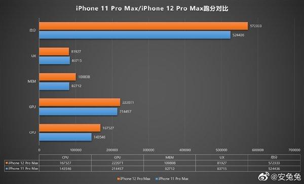 疑似 iPhone 12 Pro Max 跑分曝光:苹果 A14 提升有限 - 热点资讯 每日推荐 第1张