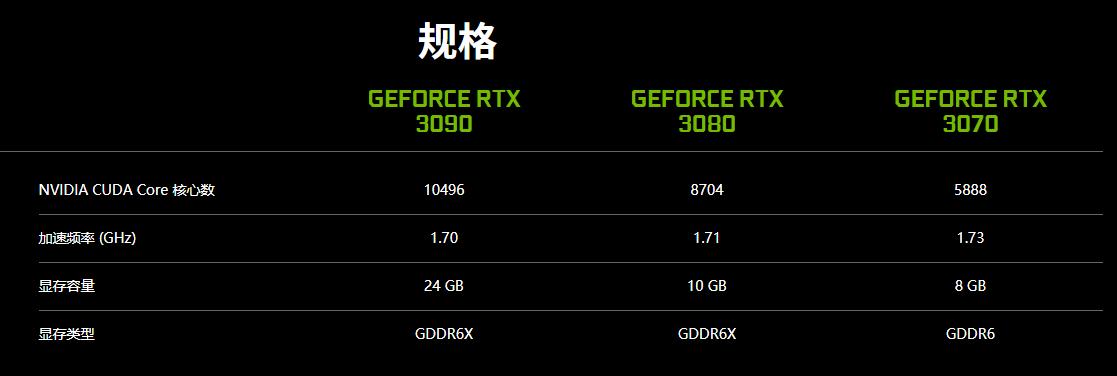 英伟达官方确认:RTX 3090 4K 游戏性能只领先 15% - 热点资讯 首页 第1张