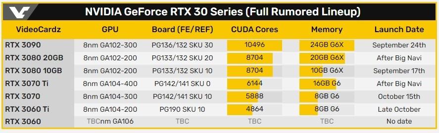 英伟达 10 月份还有新显卡,RTX 3060Ti 即将发布 - 热点资讯 首页 第1张