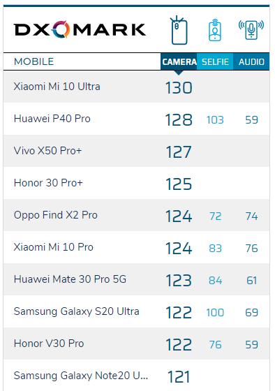 vivo X50 Pro+ DXO跑分出炉,位列榜单第三 - 热点资讯 首页 第1张
