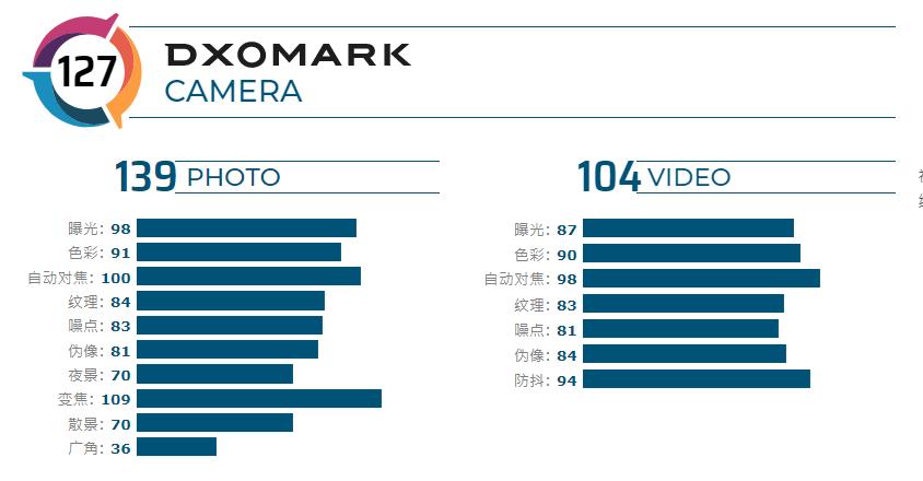 vivo X50 Pro+ DXO跑分出炉,位列榜单第三 - 热点资讯 首页 第3张