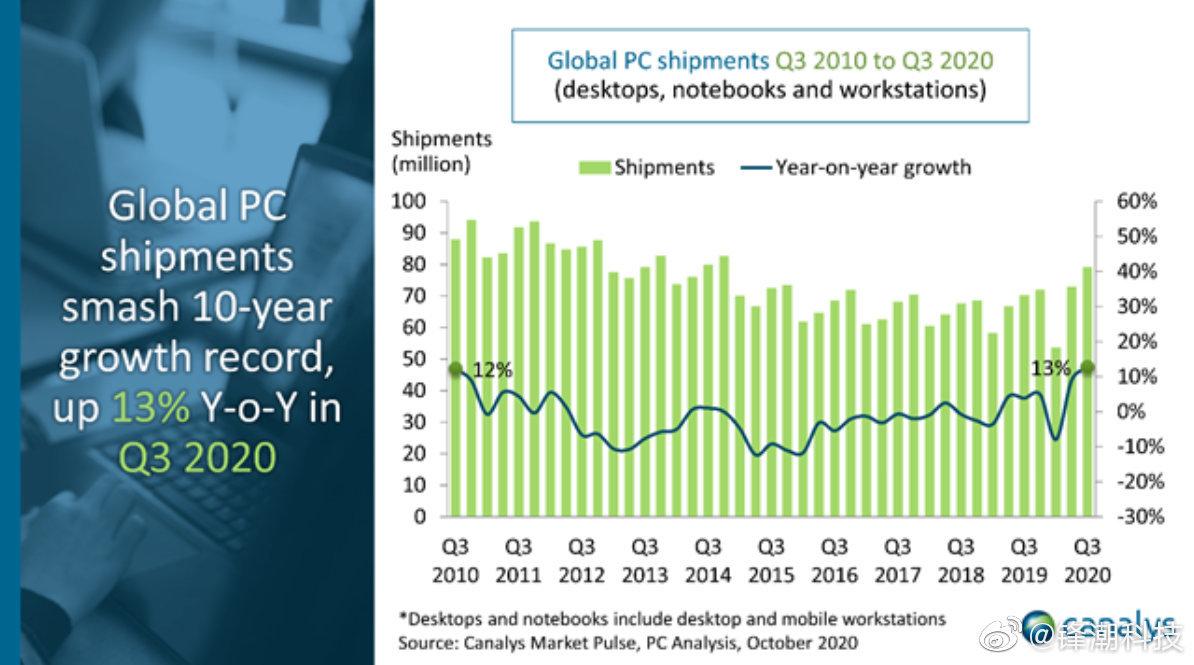 Canalys公布Q3 PC市场数据:联想重返第一,戴尔负增长 - 热点资讯 首页 第3张