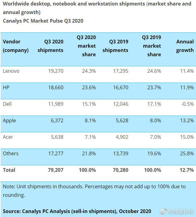 Canalys公布Q3 PC市场数据:联想重返第一,戴尔负增长 - 热点资讯 首页 第2张