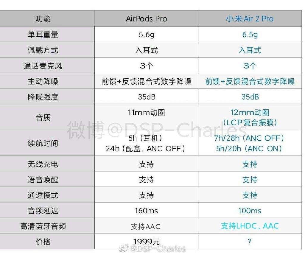小米真无线降噪耳机 Air 2 Pro 官宣:明早 10 点预售 - 热点资讯 首页 第3张