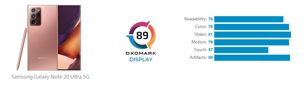 DxOMark上线屏幕素质榜,三星Note20 Ultra 5G首测第一 - 热点资讯 电器拆机百科 第3张