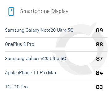 DxOMark上线屏幕素质榜,三星Note20 Ultra 5G首测第一 - 热点资讯 电器拆机百科 第2张
