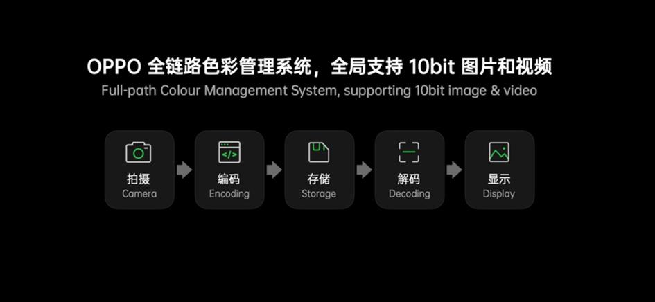 高通骁龙888处理器发布,OPPO Find X3 系列将首批搭载 - 热点资讯 值得买吗 第4张
