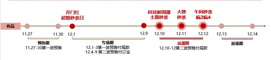 小米有品双12感恩季来袭,千款商品回归双11价 - 热点资讯 每日推荐 第2张
