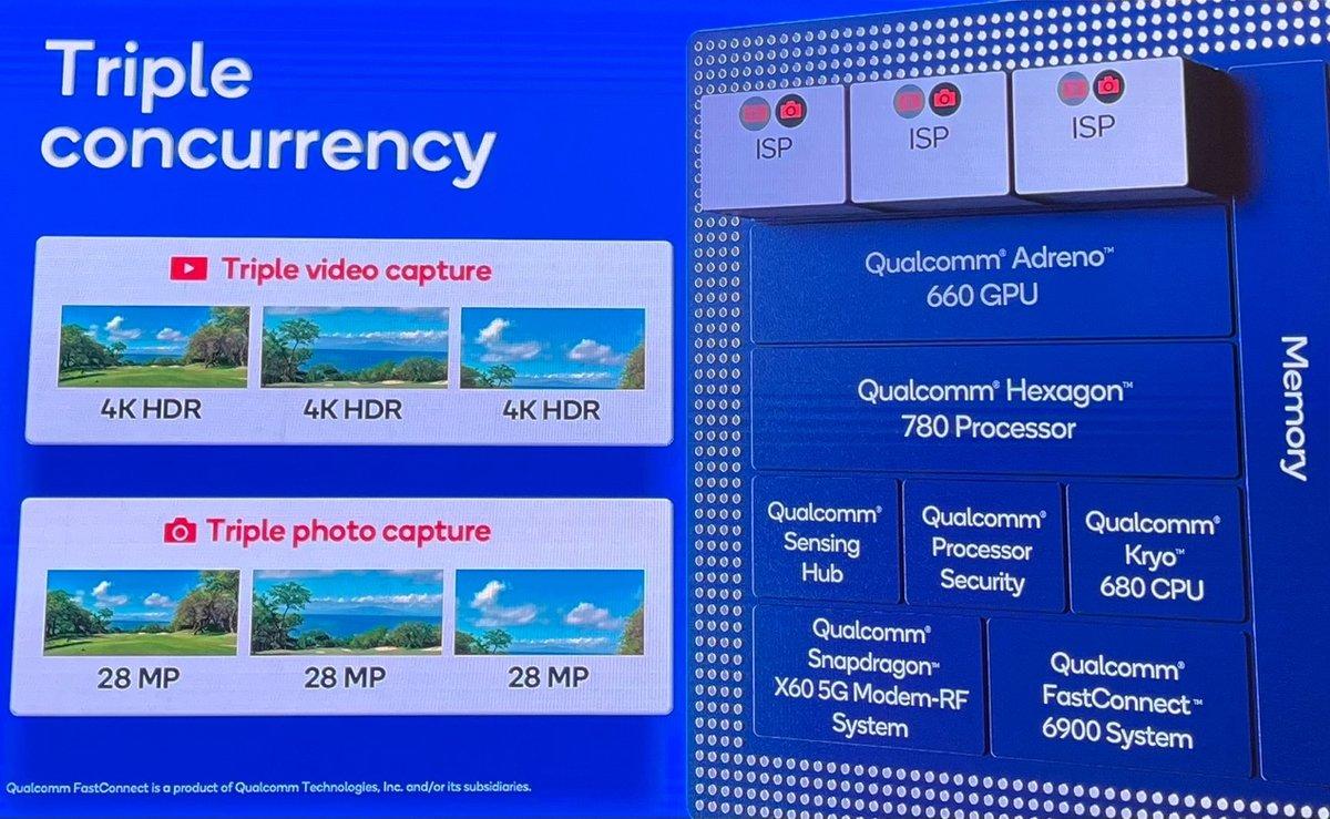 高通骁龙888详解:首发Cortex X1不算啥,这些才是重点 - 热点资讯 值得买吗 第4张