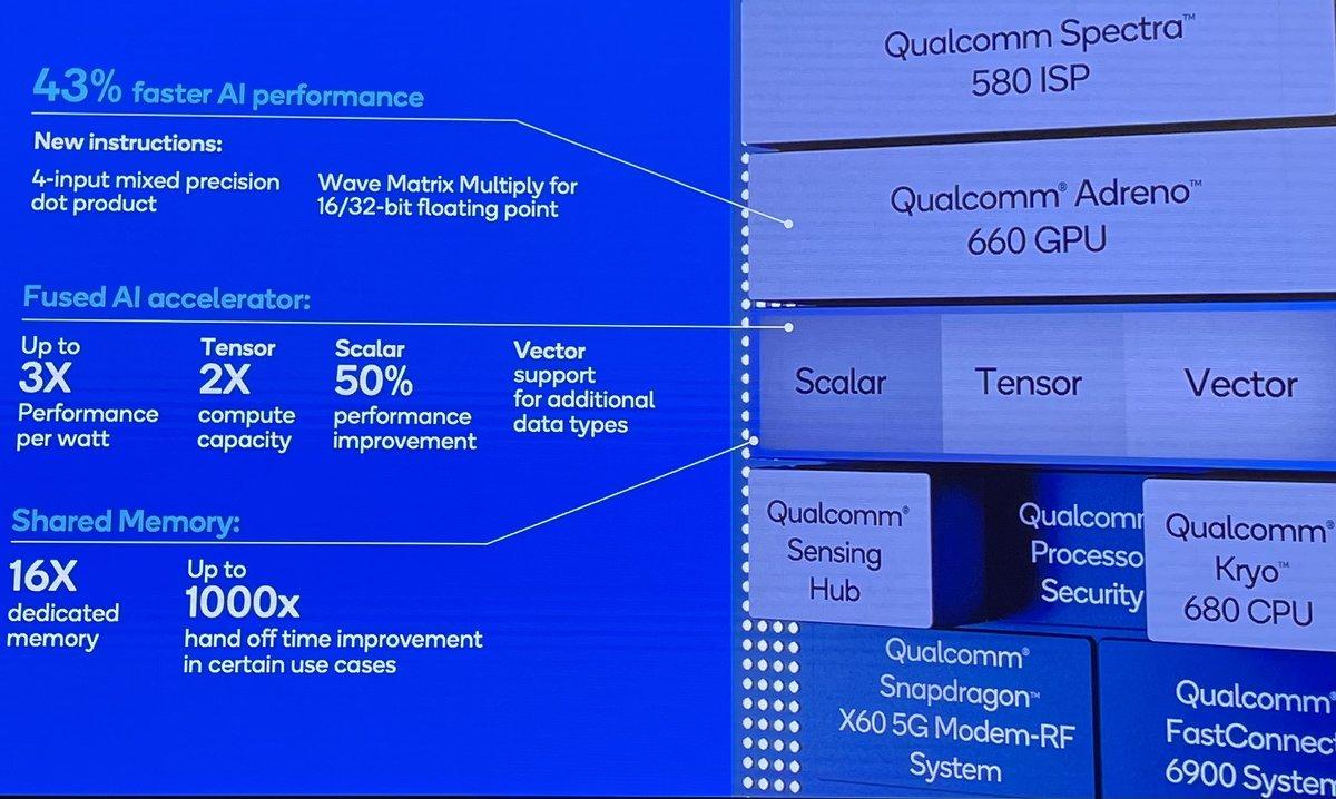 高通骁龙888详解:首发Cortex X1不算啥,这些才是重点 - 热点资讯 值得买吗 第9张