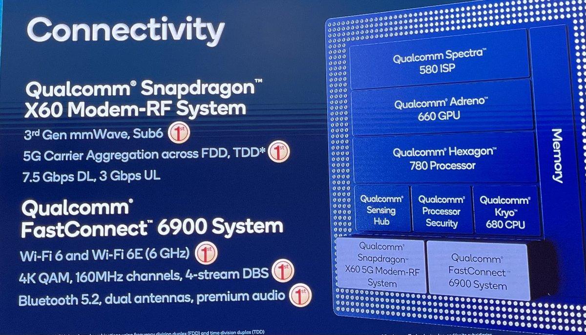 高通骁龙888详解:首发Cortex X1不算啥,这些才是重点 - 热点资讯 值得买吗 第10张