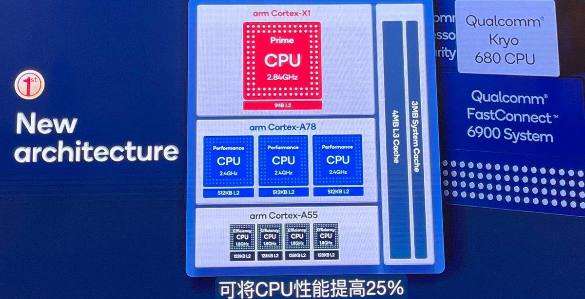 高通骁龙888详解:首发Cortex X1不算啥,这些才是重点 - 热点资讯 值得买吗 第12张