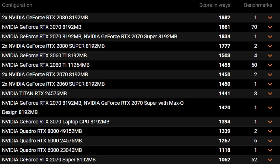 RTX 3070 移动版成绩出炉:不如桌面版 RTX 3060 Ti - 热点资讯 每日推荐 第2张