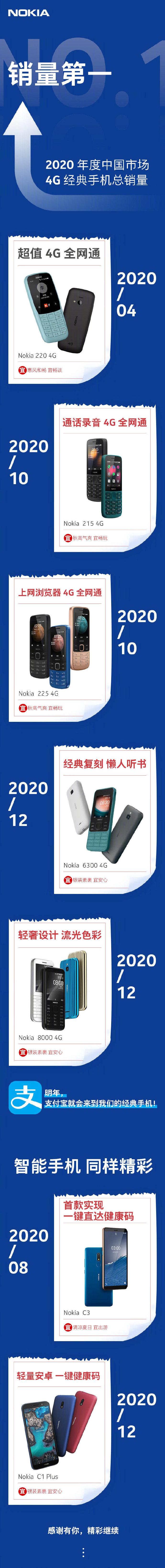 诺基亚发布年度战报,4G 经典手机总销量排名第一 - 热点资讯 每日推荐 第3张