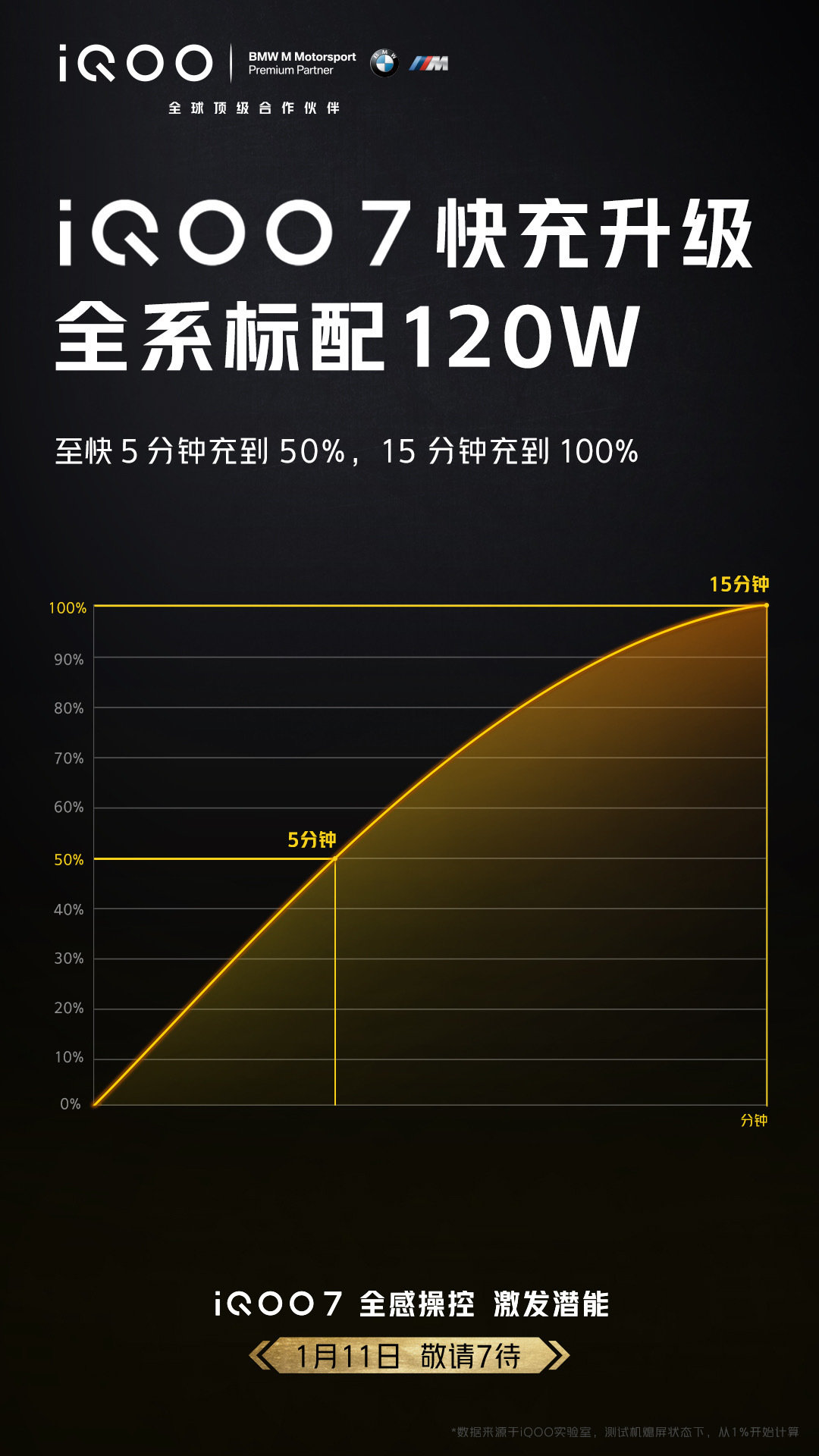iQOO 7 操控升级:双压感灵敏触控 + 120Hz 刷新率 - 热点资讯 每日推荐 第3张