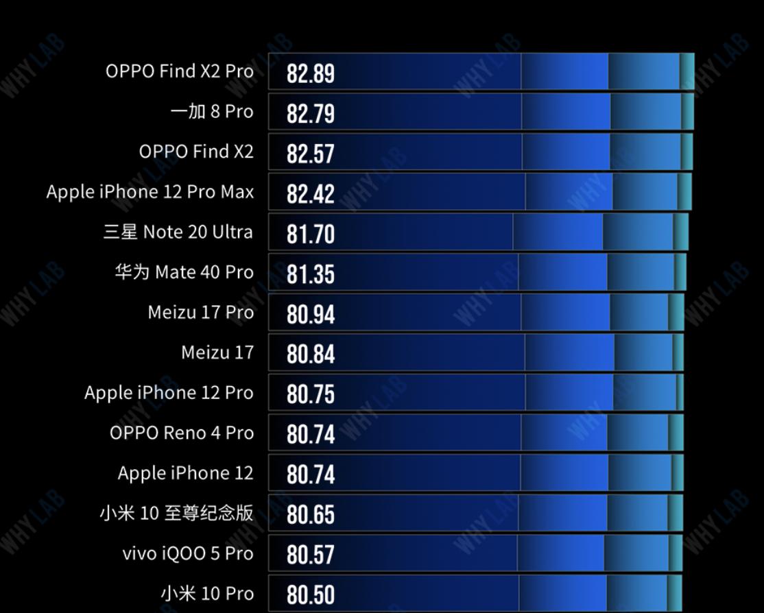 三星S21屏幕素质再升级,但OPPO Find X3同样值得期待 - 热点资讯 家电百科 第3张